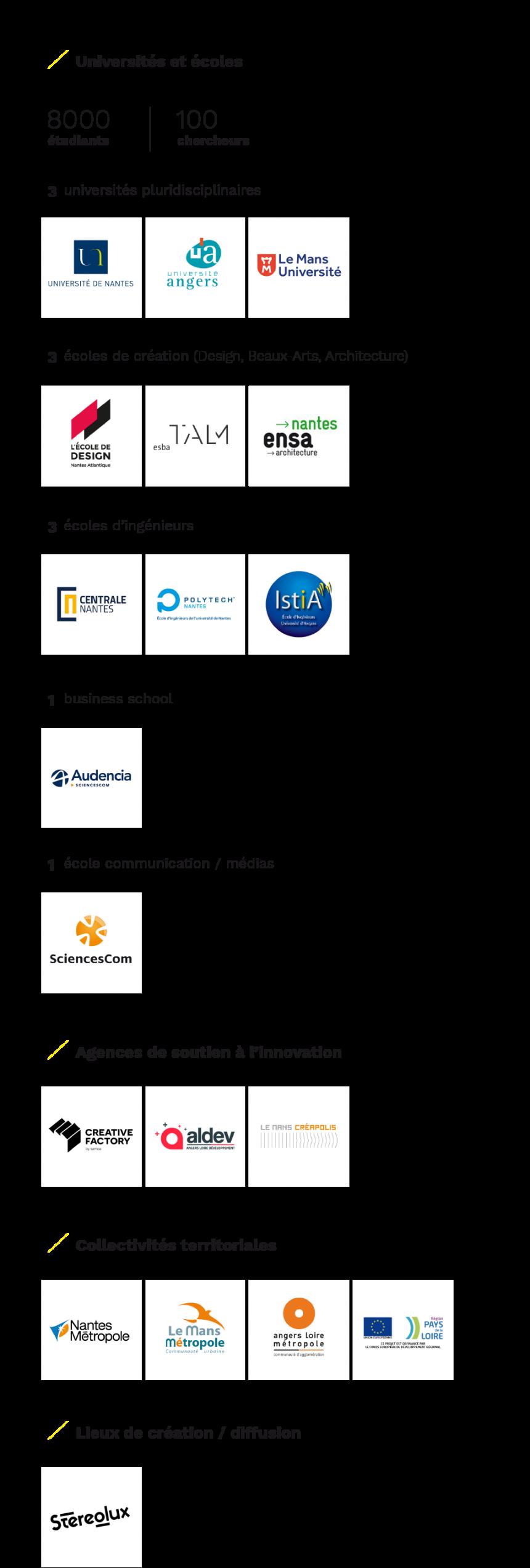 Partenaires Ouest Industries Créatives